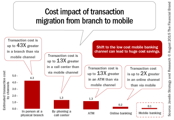 Mobile banking cost impact
