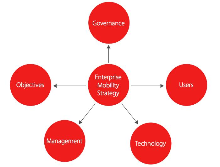 Mobile App Development for Enterprises - [x]cube LABS