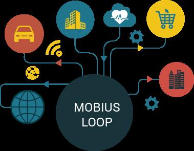 Mobius Loop - IoT Platform