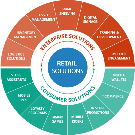 Retail Mobility Solutions - [x]cube LABS