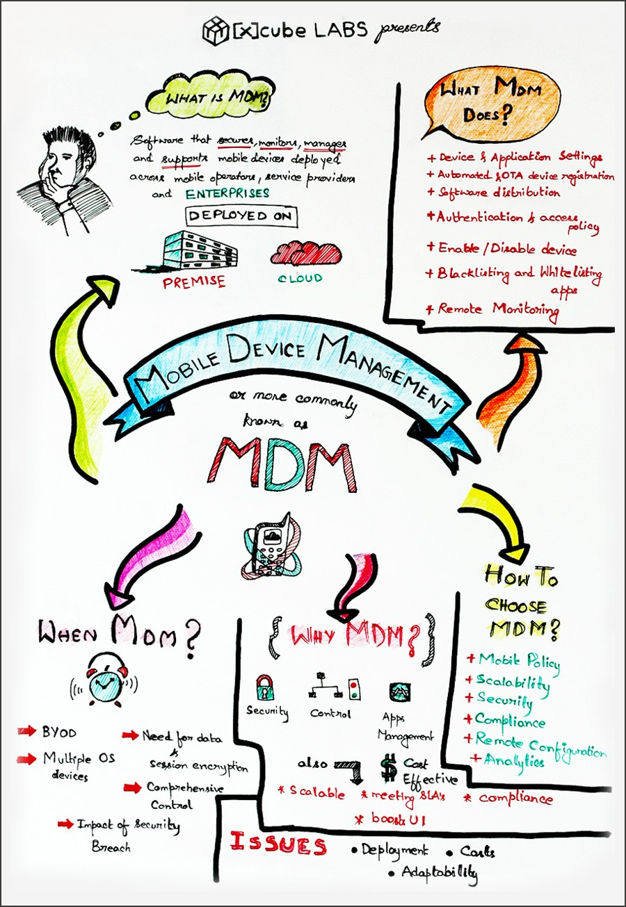 Visual Note on Mobile Device Management(MDM)