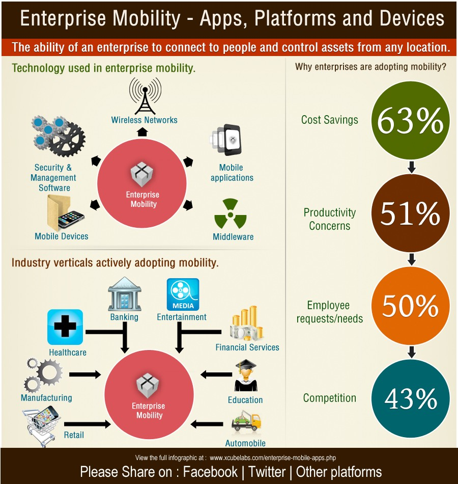 Enterprise Mobile Applications