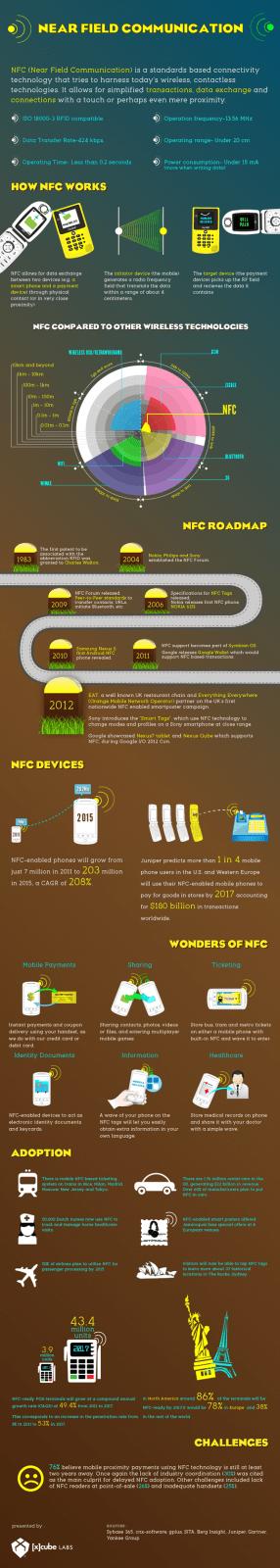 Near Field Communication Infographics