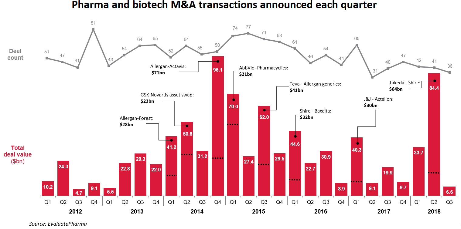 pharma & biotech M&A transitions
