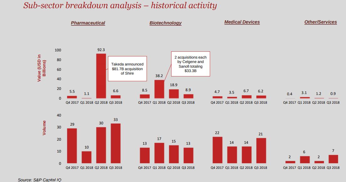 sub sector breakdown analysis
