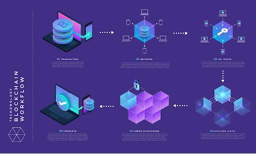 Blockchain Technology Workflow